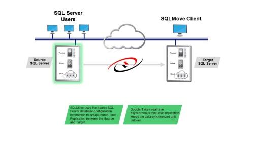 SQLMove image 1